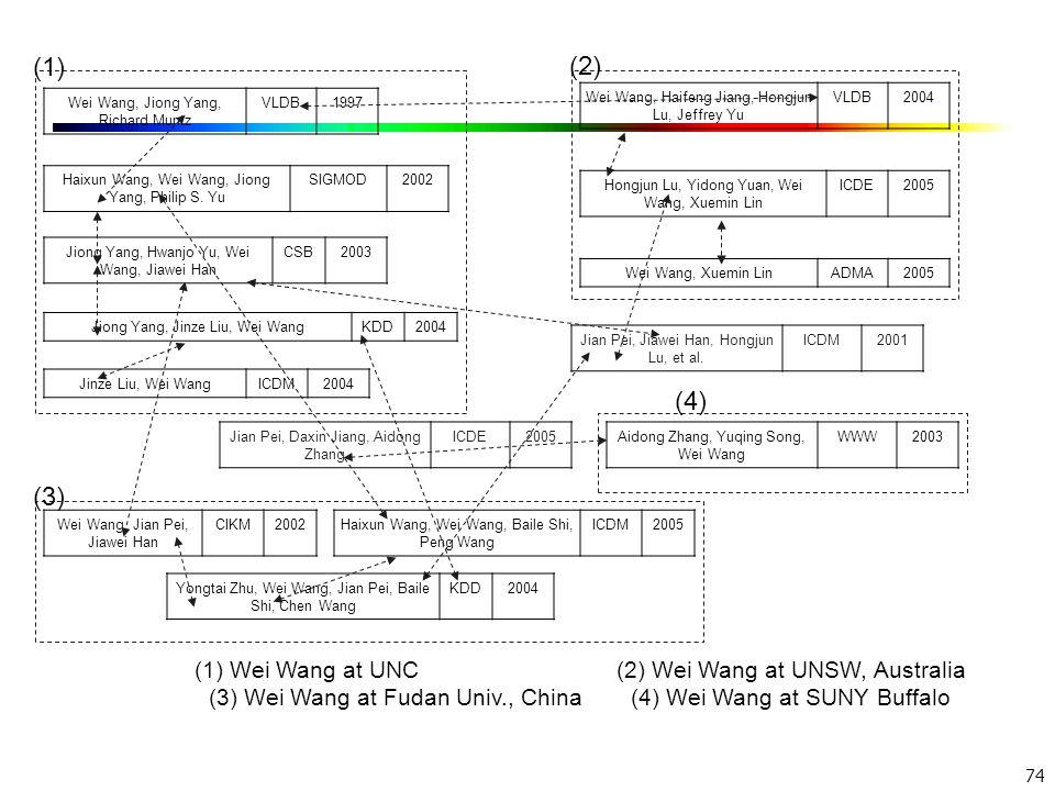 (1) (2) (4) (3) (1) Wei Wang at UNC (2) Wei Wang at UNSW, Australia