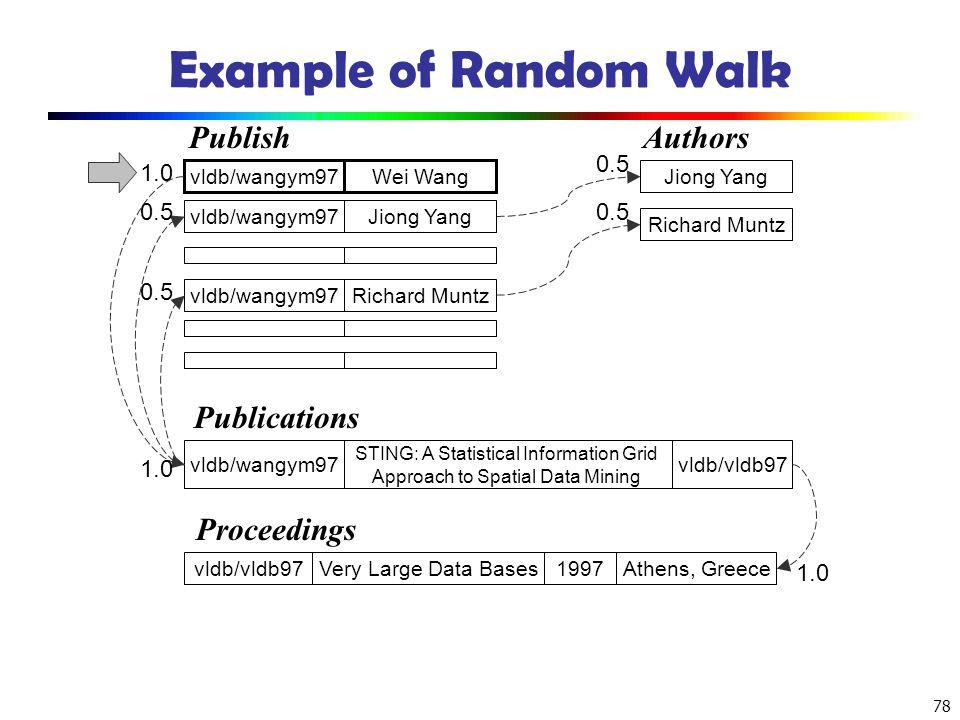 Example of Random Walk Publish Authors Publications Proceedings 0.5