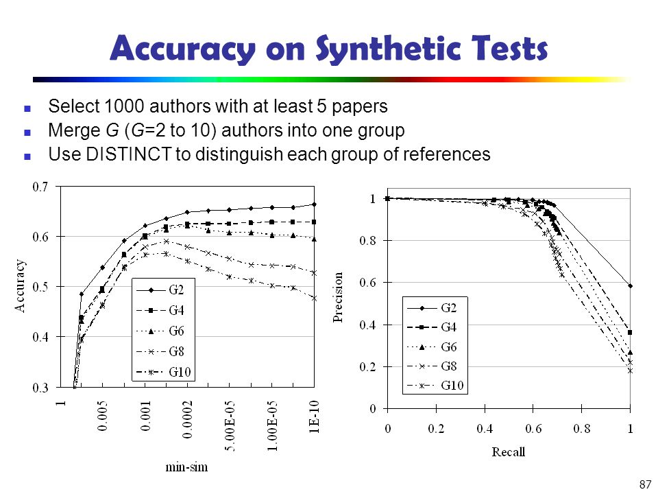 Accuracy on Synthetic Tests