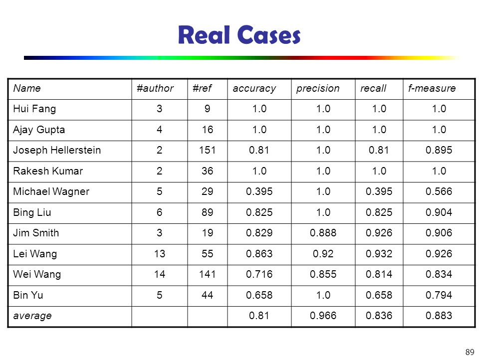 Real Cases Name #author #ref accuracy precision recall f-measure