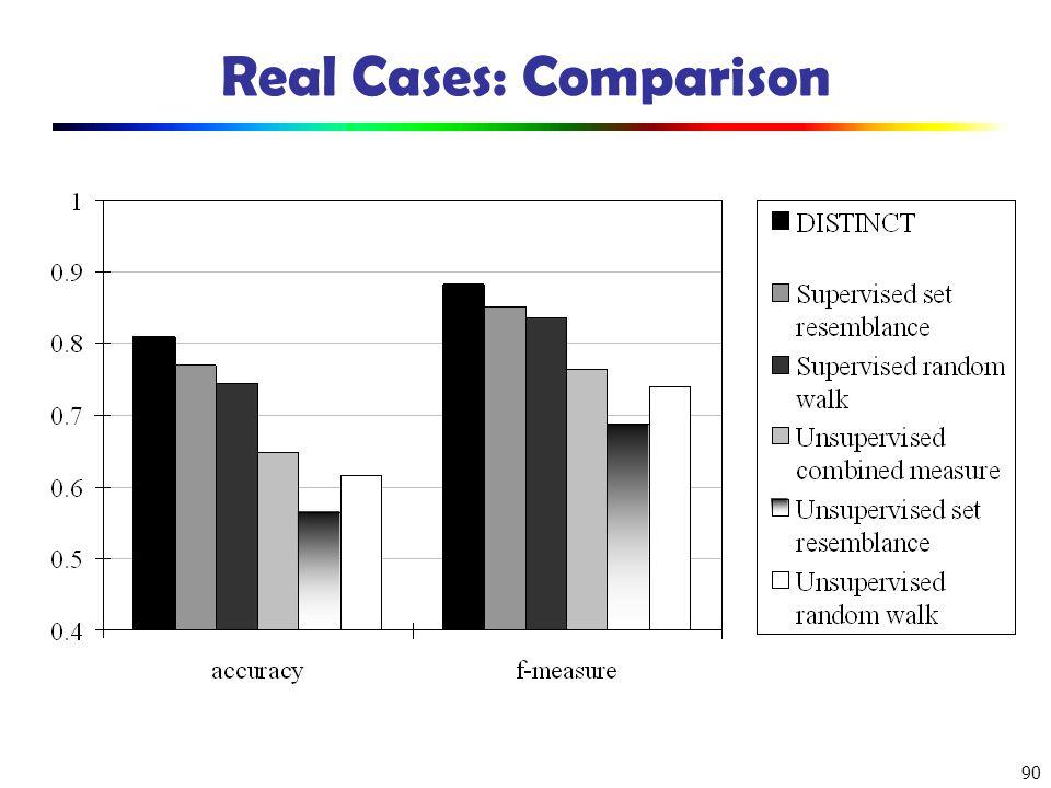 Real Cases: Comparison