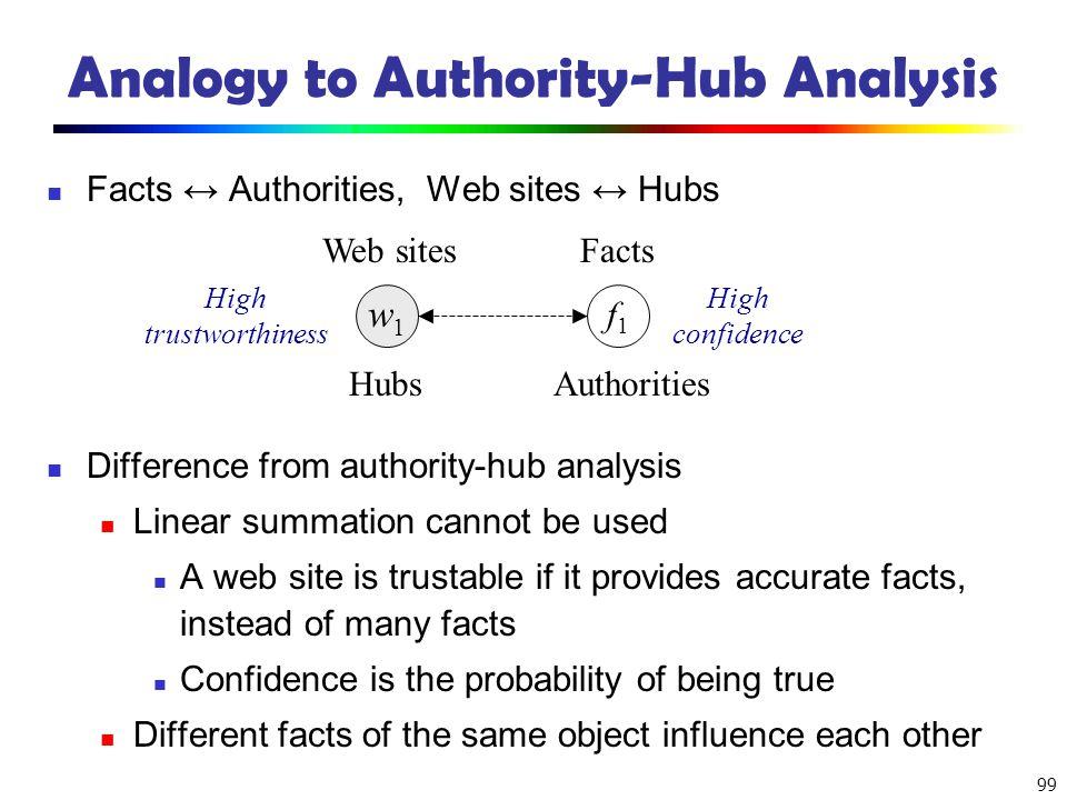 Analogy to Authority-Hub Analysis