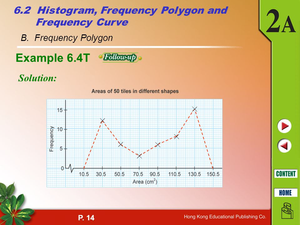 Example 6.4T 6.2 Histogram, Frequency Polygon and Frequency Curve