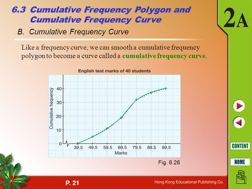 B. Cumulative Frequency Curve