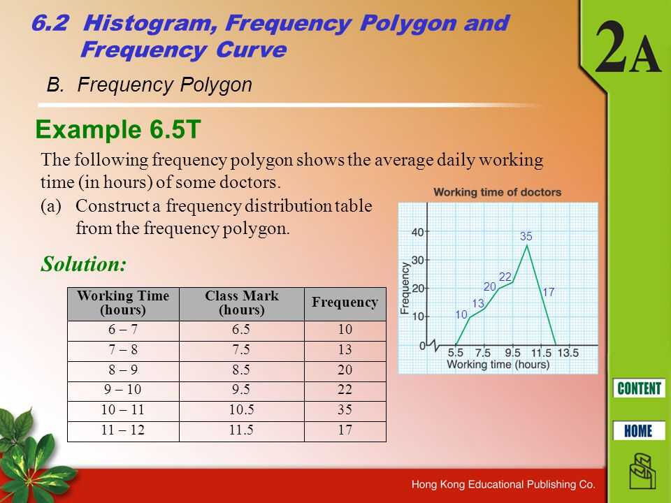Example 6.5T 6.2 Histogram, Frequency Polygon and Frequency Curve