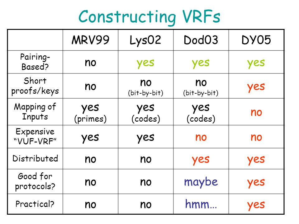 Constructing VRFs MRV99 Lys02 Dod03 DY05 no yes no (bit-by-bit)