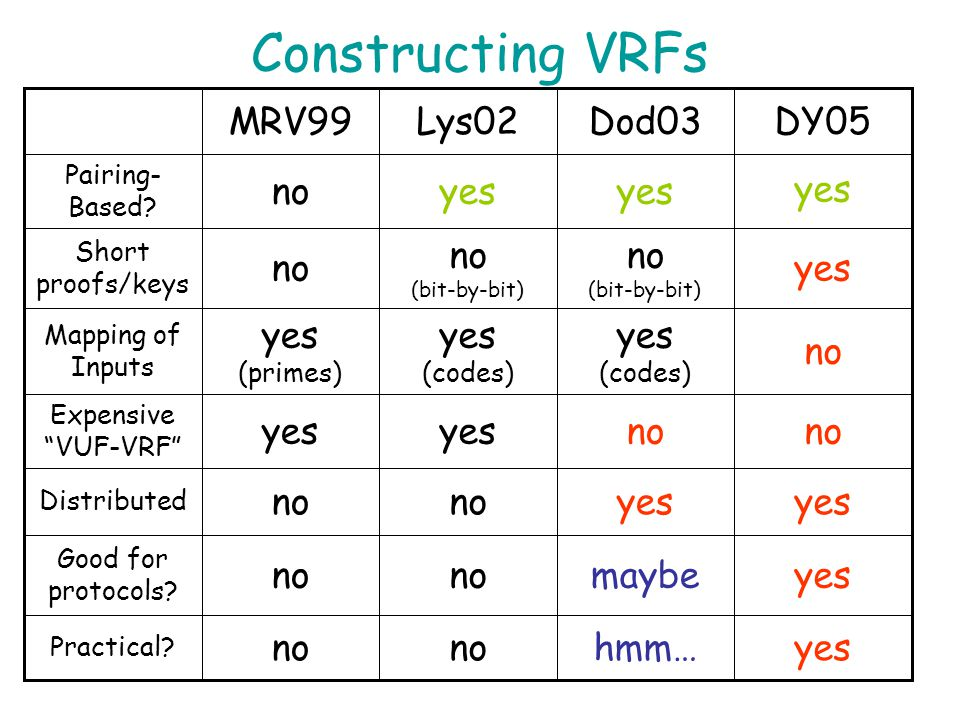 Constructing VRFs MRV99 Lys02 Dod03 DY05 no yes yes yes no