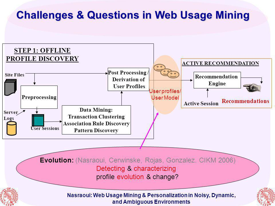 Challenges & Questions in Web Usage Mining