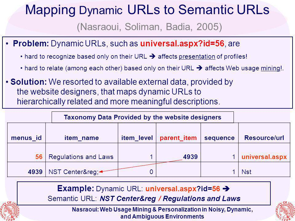 Mapping Dynamic URLs to Semantic URLs (Nasraoui, Soliman, Badia, 2005)