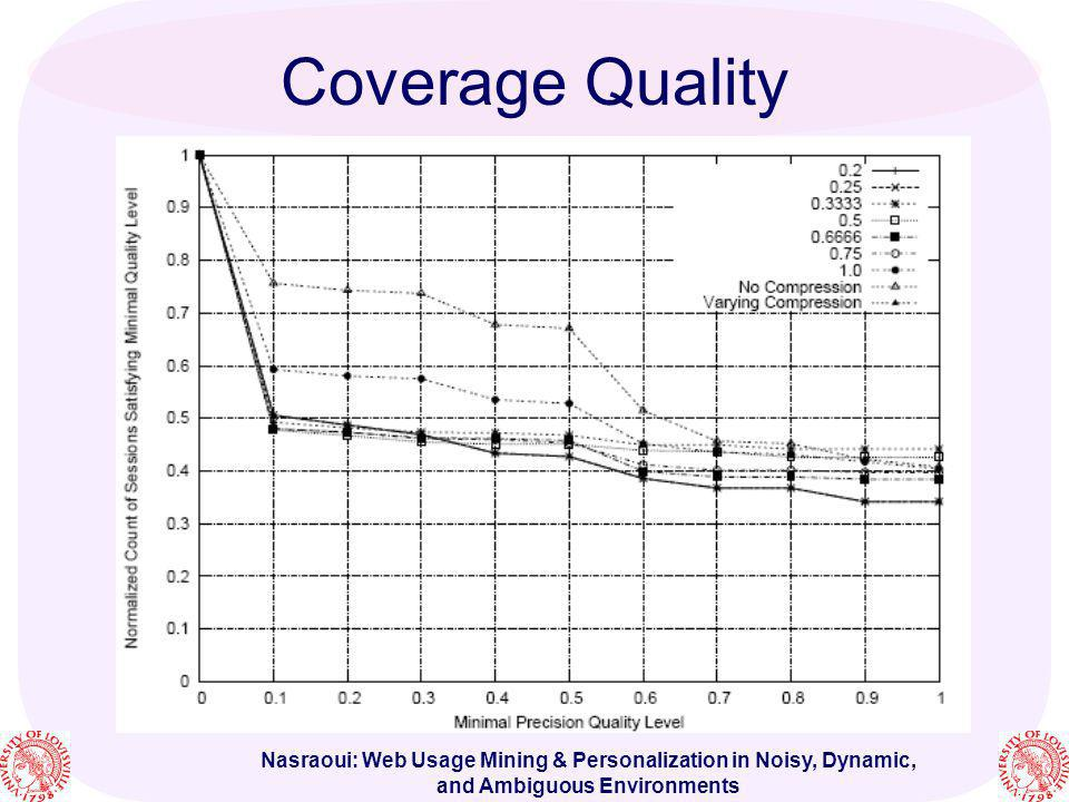 Coverage Quality Nasraoui: Web Usage Mining & Personalization in Noisy, Dynamic, and Ambiguous Environments.