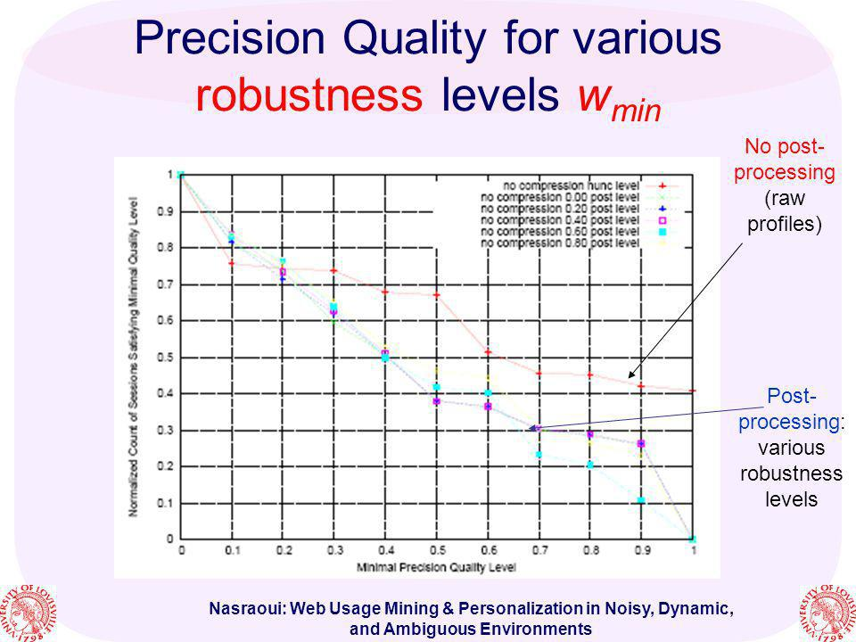Precision Quality for various robustness levels wmin
