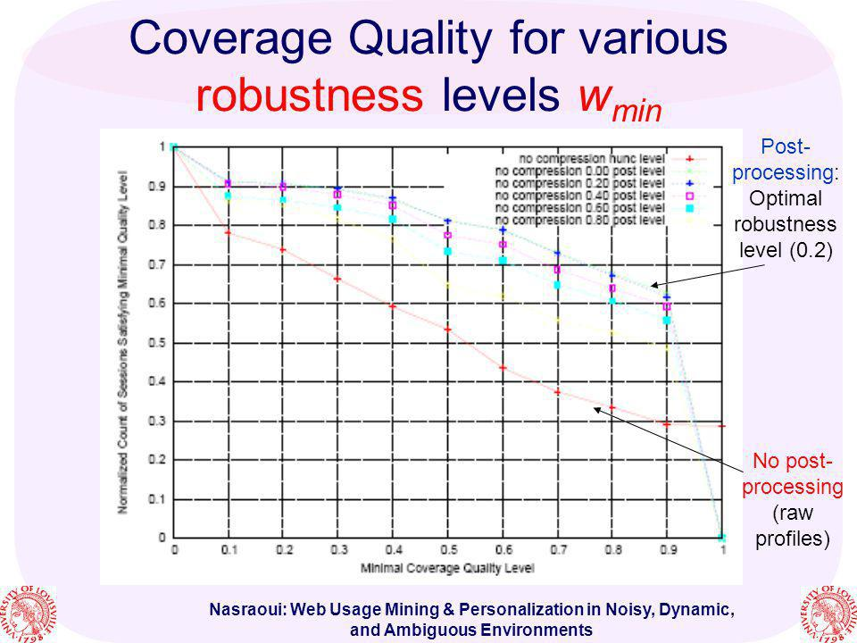 Coverage Quality for various robustness levels wmin