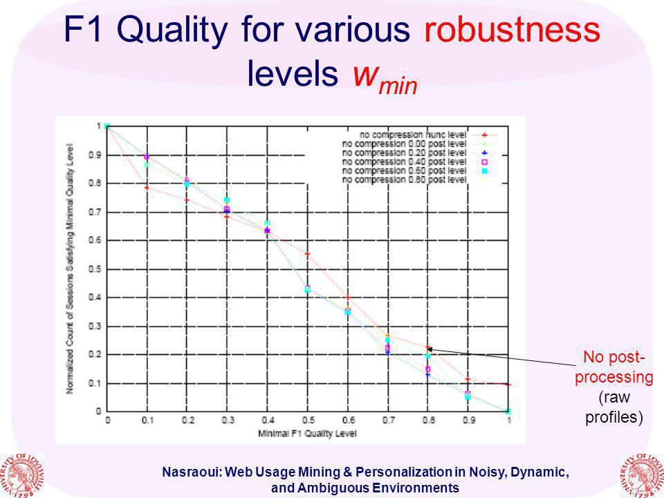 F1 Quality for various robustness levels wmin