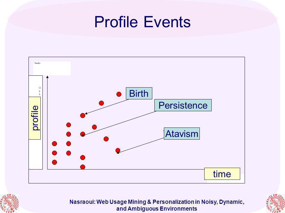 Profile Events Birth Persistence profile Atavism time