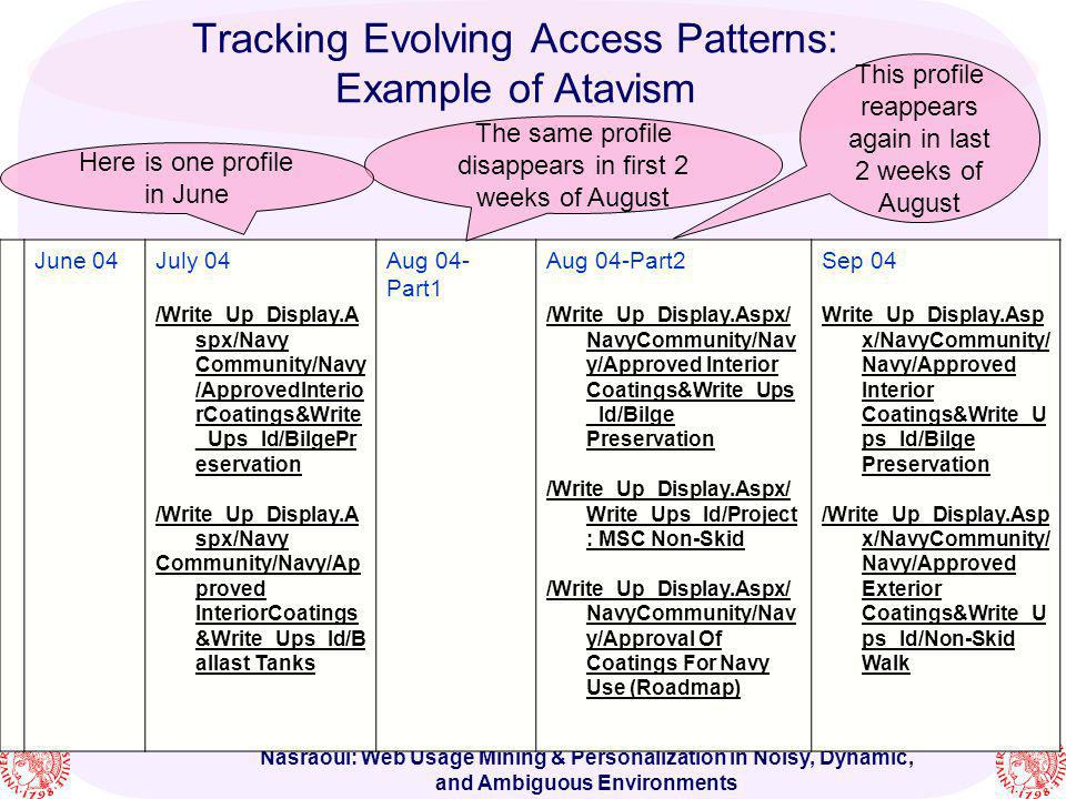 Tracking Evolving Access Patterns: Example of Atavism