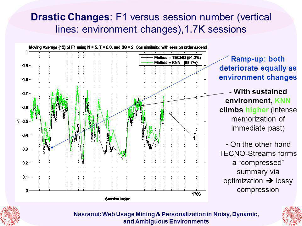 Ramp-up: both deteriorate equally as environment changes