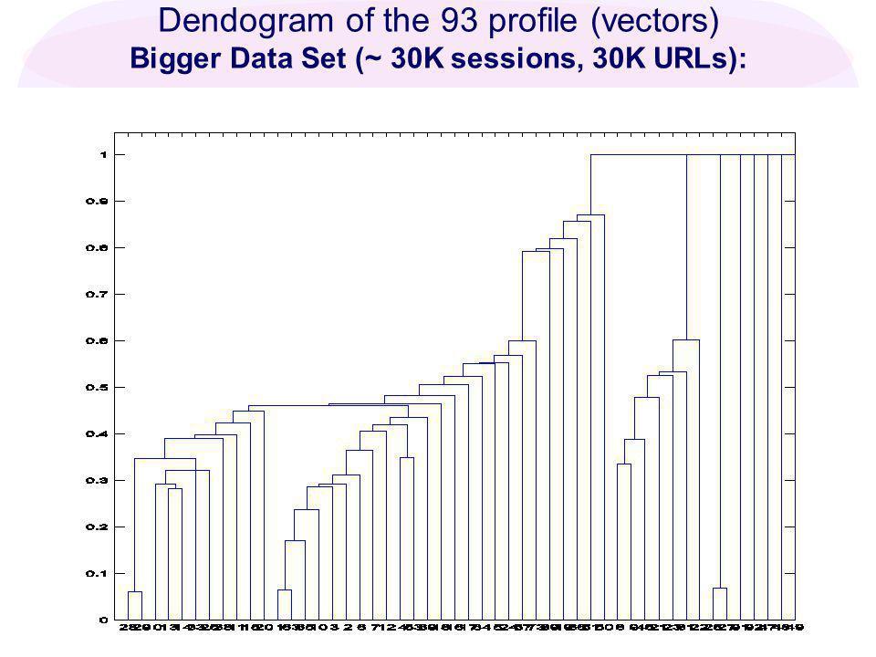 Dendogram of the 93 profile (vectors) Bigger Data Set (~30K sessions, 30K URLs):