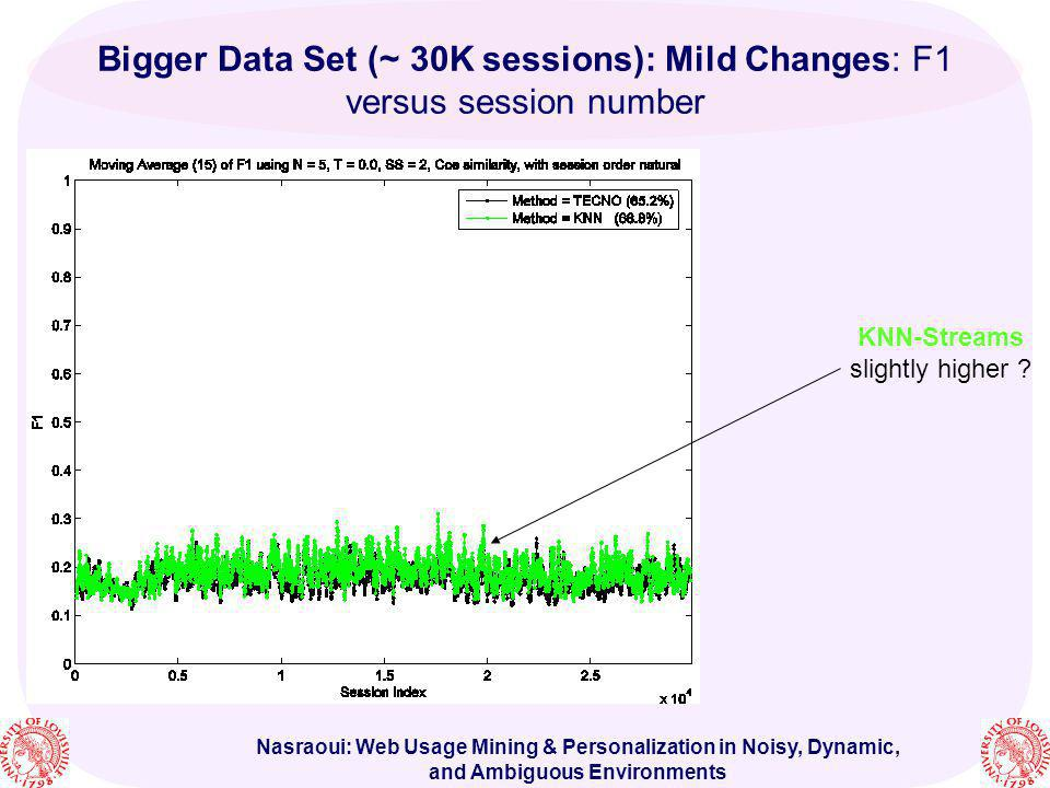 KNN-Streams slightly higher