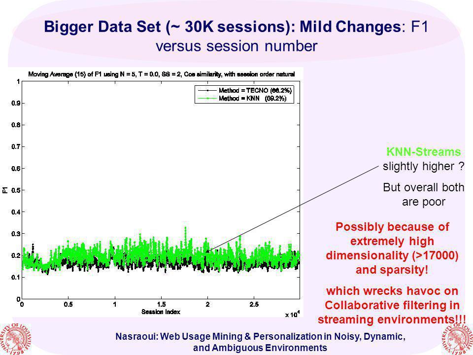 Bigger Data Set (~30K sessions): Mild Changes: F1 versus session number