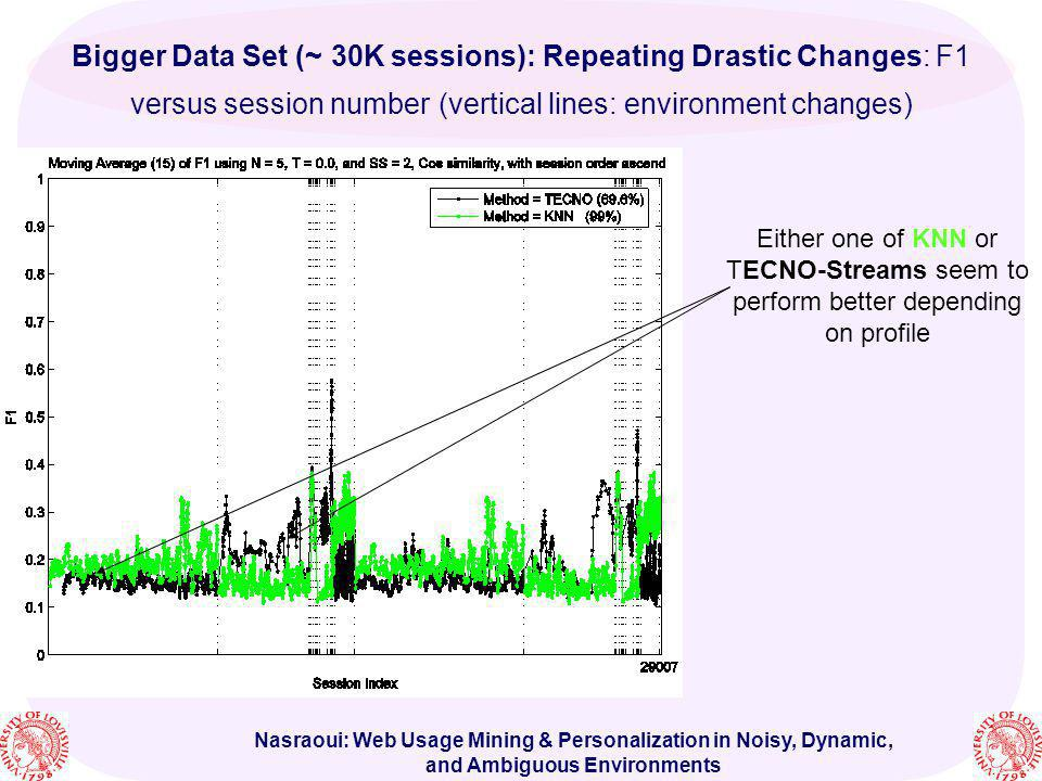 Bigger Data Set (~30K sessions): Repeating Drastic Changes: F1 versus session number (vertical lines: environment changes)