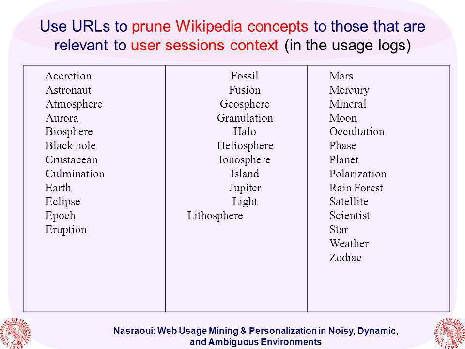 Use URLs to prune Wikipedia concepts to those that are relevant to user sessions context (in the usage logs)