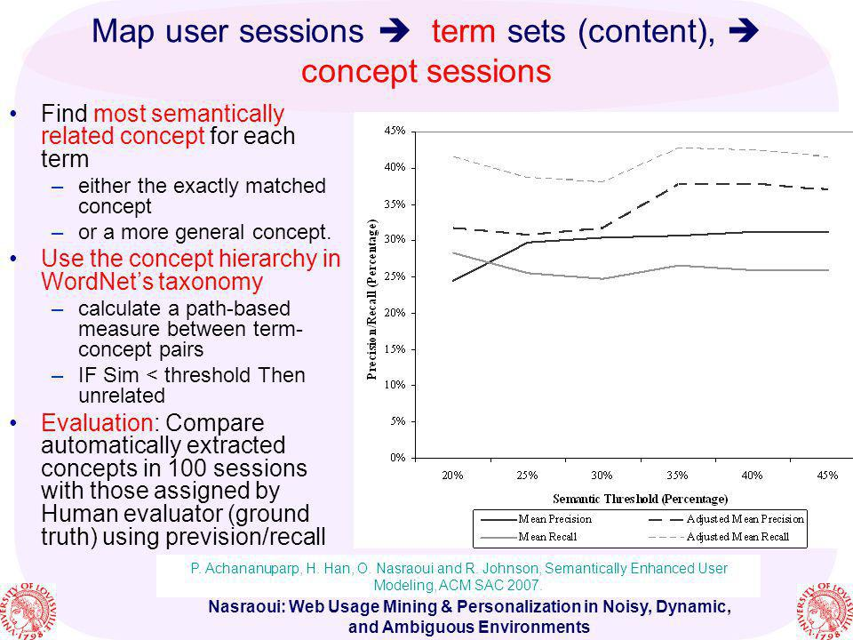 Map user sessions  term sets (content),  concept sessions