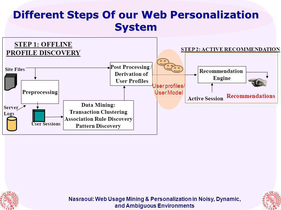 Different Steps Of our Web Personalization System