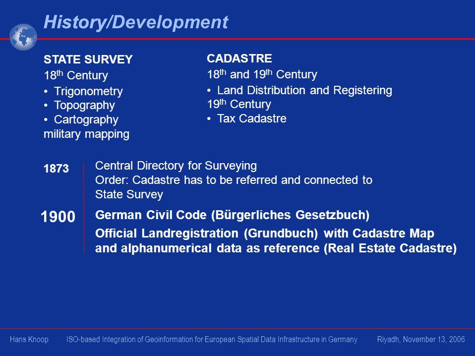 History/Development History 1900