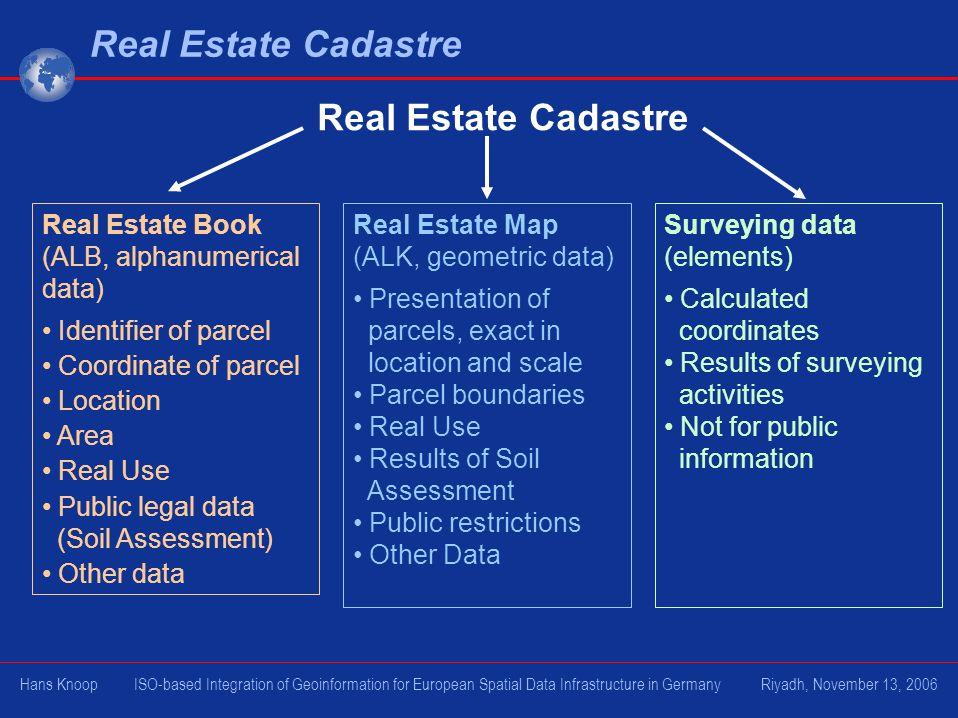 Real Estate Cadastre Real Estate Cadastre