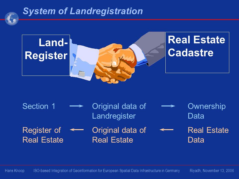 Real Estate Cadastre Land- Register System of Landregistration