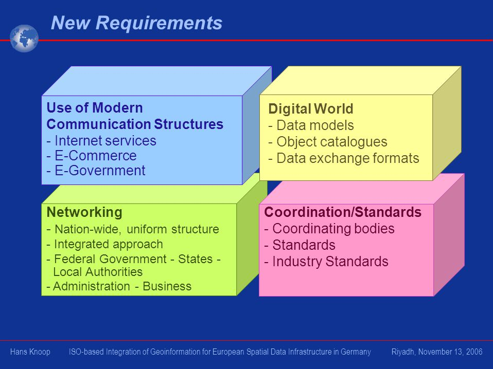 New Requirements Use of Modern Communication Structures - Internet services. - E-Commerce. - E-Government.