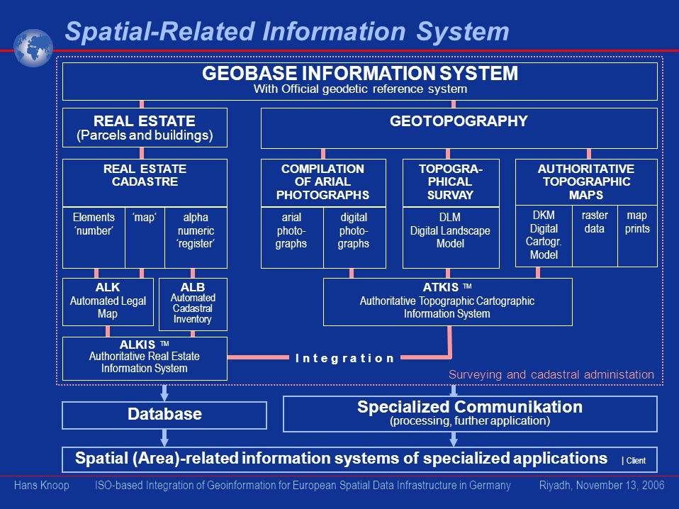 GEOBASE INFORMATION SYSTEM Specialized Communikation