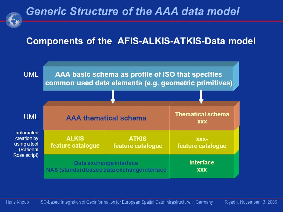 Components of the AFIS-ALKIS-ATKIS-Data model