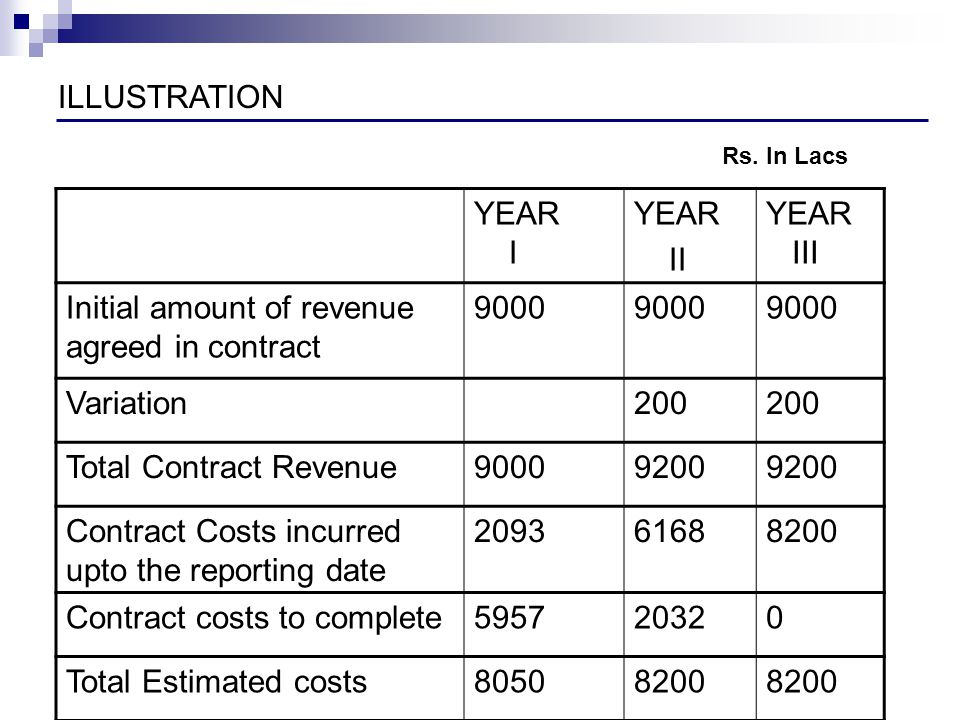 Initial amount of revenue agreed in contract 9000