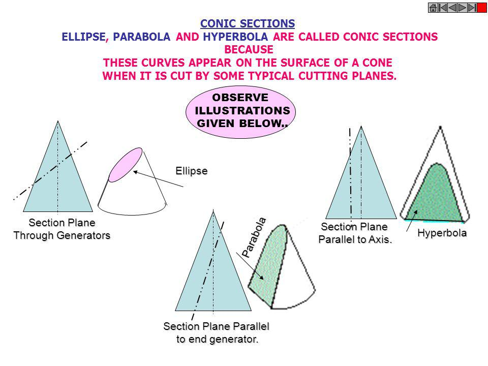 ELLIPSE, PARABOLA AND HYPERBOLA ARE CALLED CONIC SECTIONS BECAUSE