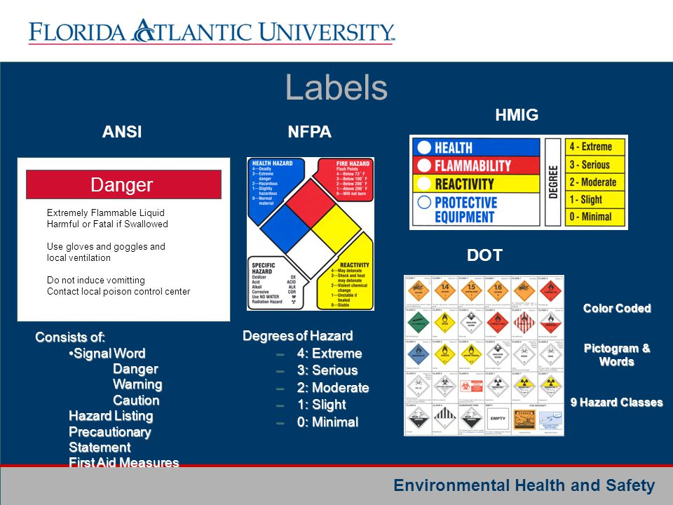 Labels Danger HMIG ANSI NFPA DOT Consists of: Signal Word Danger