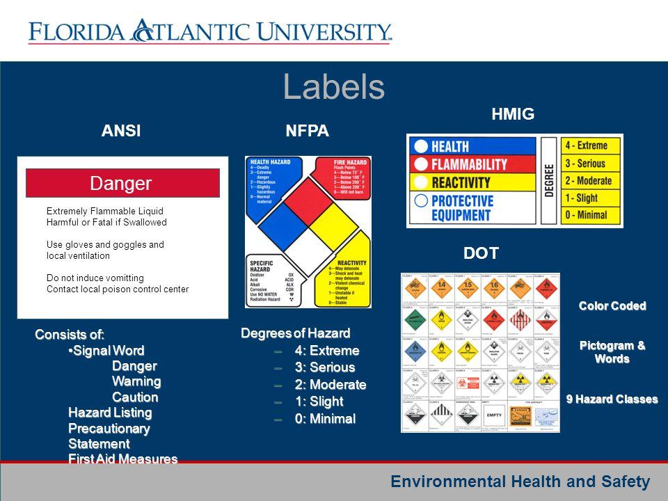 Labels Danger HMIG ANSI NFPA DOT Consists of: Signal Word Danger