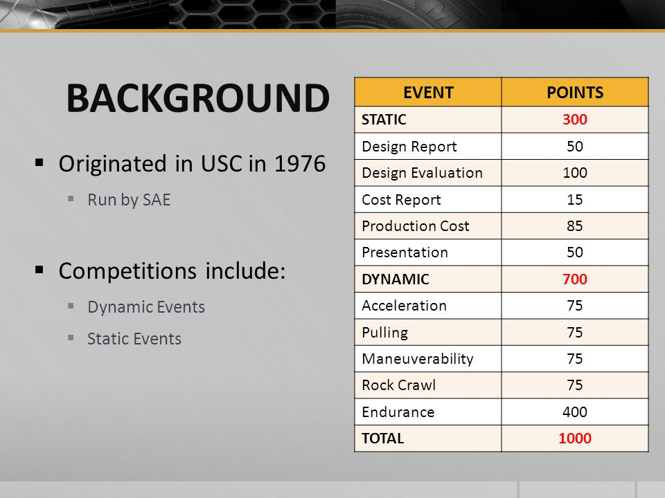 BACKGROUND Originated in USC in 1976 Competitions include: EVENT