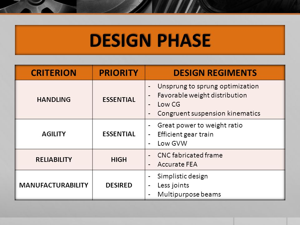 DESIGN PHASE CRITERION PRIORITY DESIGN REGIMENTS HANDLING ESSENTIAL