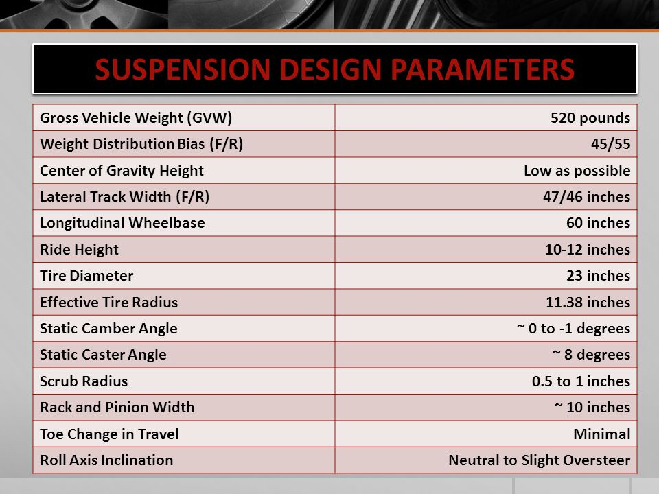SUSPENSION DESIGN PARAMETERS