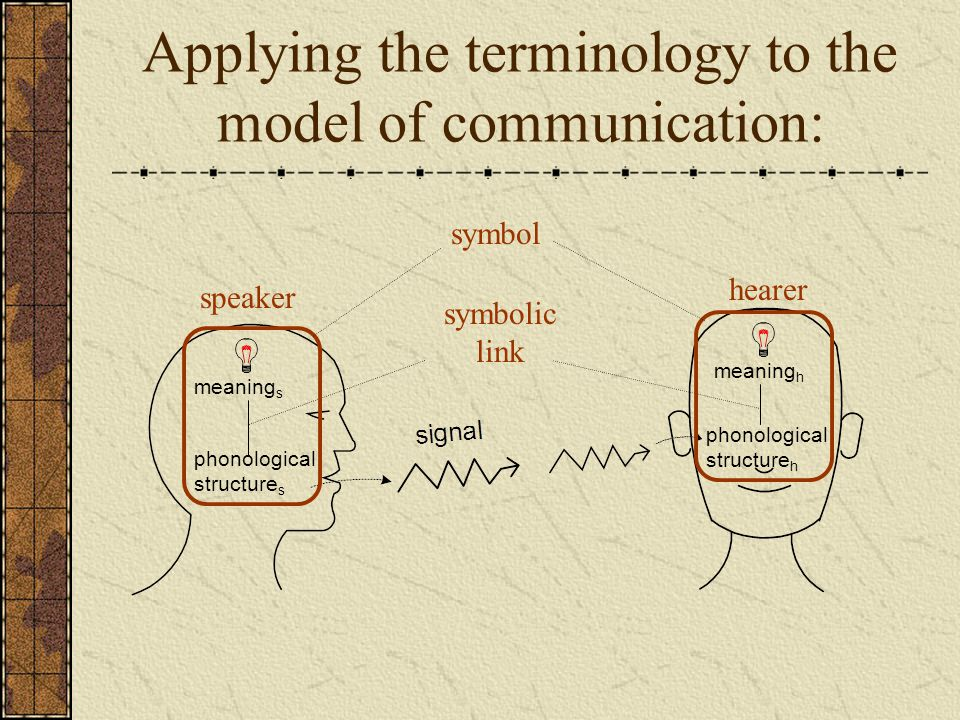 Applying the terminology to the model of communication:
