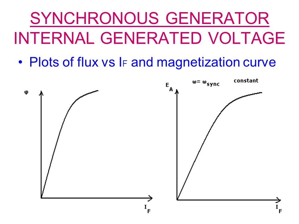 SYNCHRONOUS GENERATOR INTERNAL GENERATED VOLTAGE