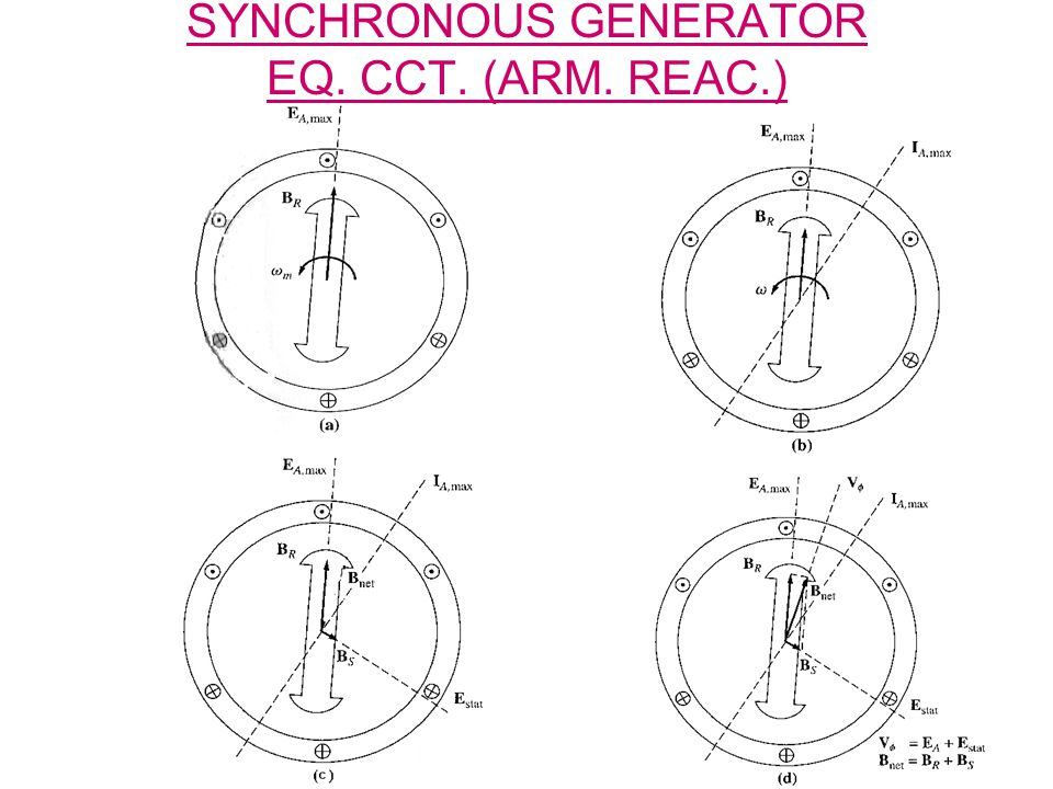 SYNCHRONOUS GENERATOR EQ. CCT. (ARM. REAC.)
