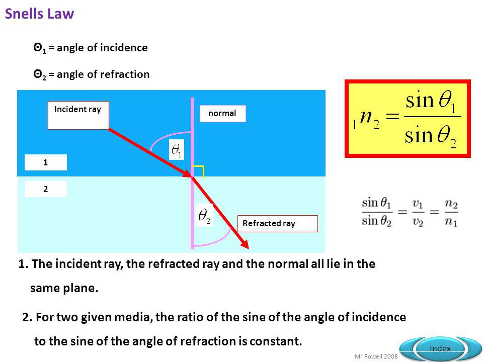 Snells Law Θ1 = angle of incidence Θ2 = angle of refraction