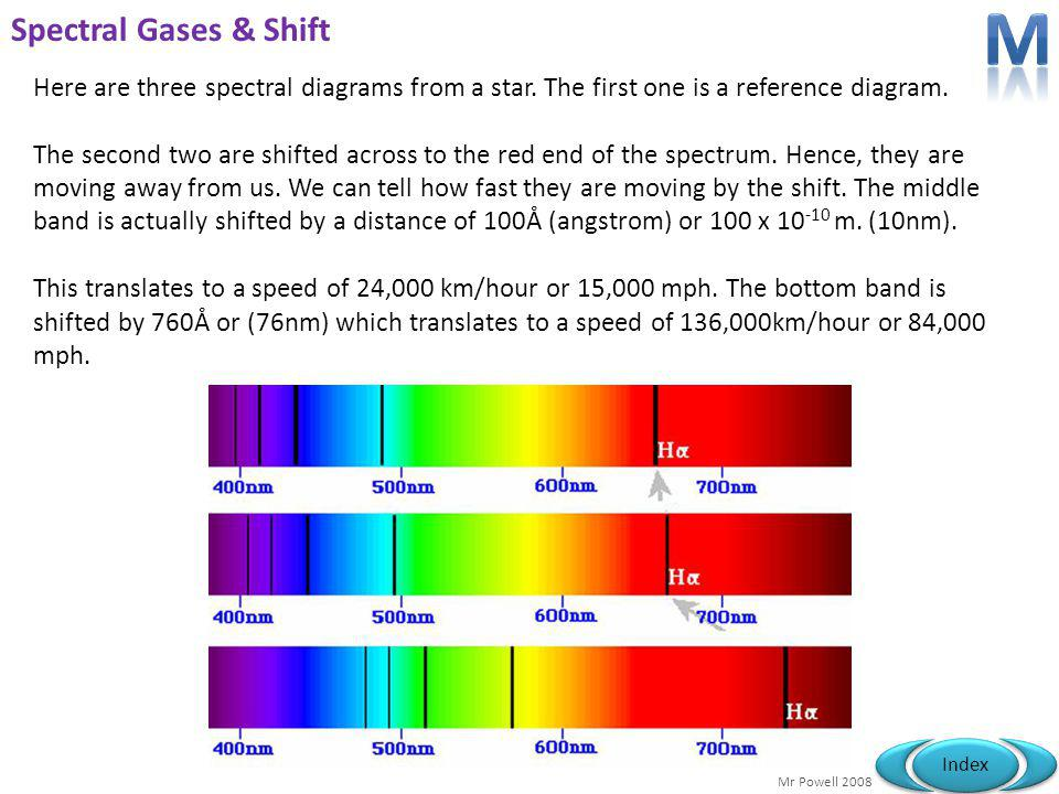 M Spectral Gases & Shift