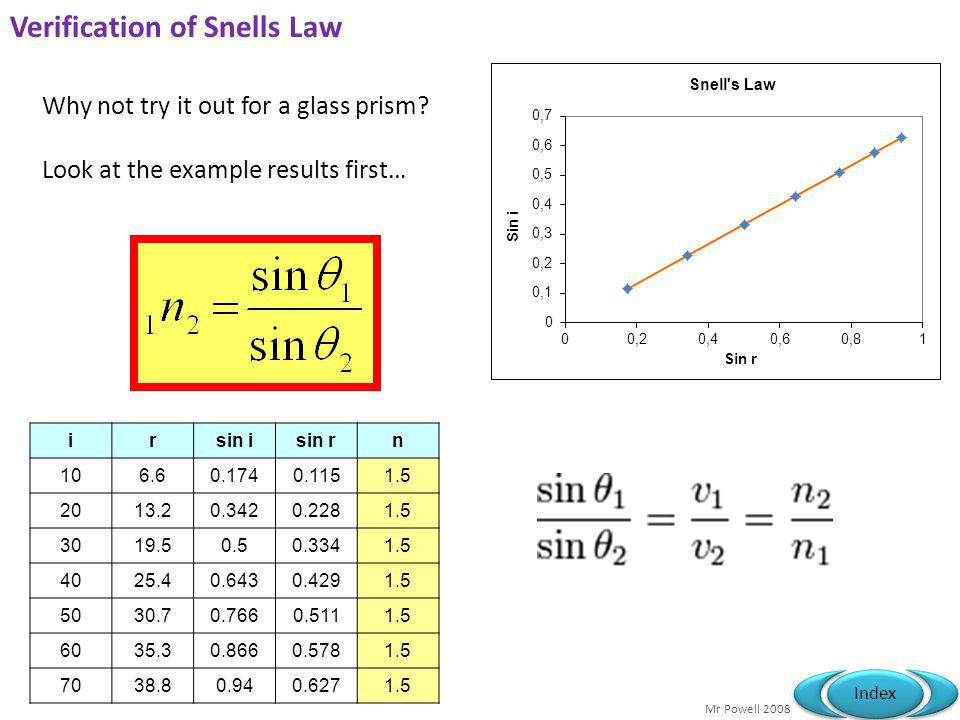 Verification of Snells Law