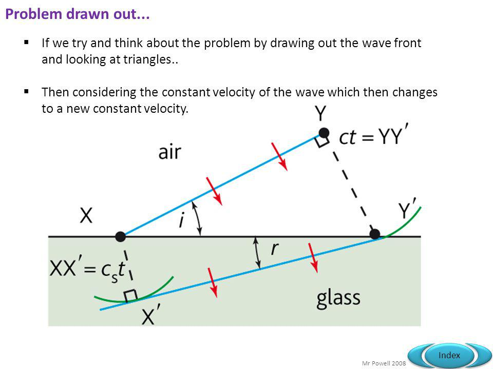 Problem drawn out... If we try and think about the problem by drawing out the wave front and looking at triangles..