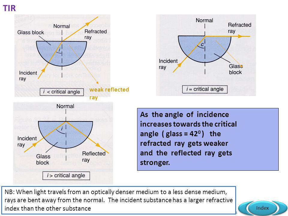 TIR As the angle of incidence increases towards the critical