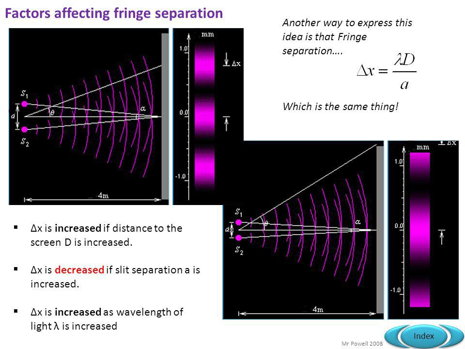 Factors affecting fringe separation