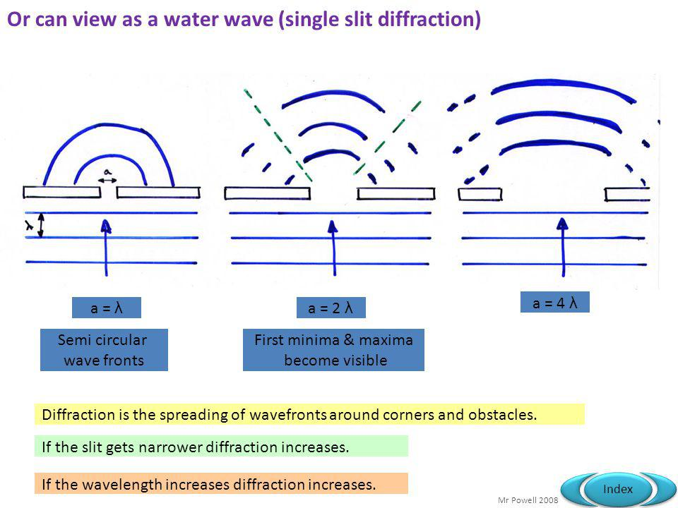 Or can view as a water wave (single slit diffraction)